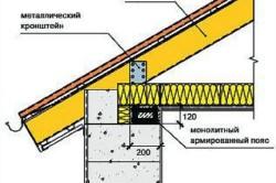 Опирание стропильной конструкции на стену.