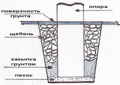В качестве опоры используются различные материалы. В основном это кирпич.