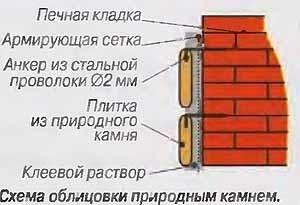 Схема облицовки печи