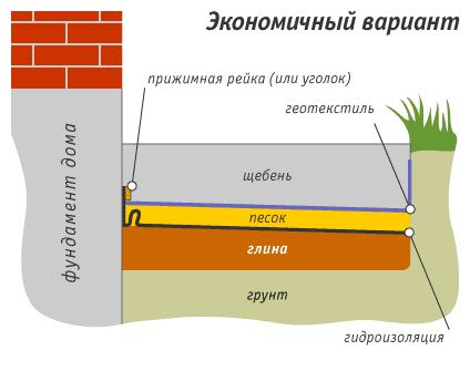 Отмостка фундамента дома