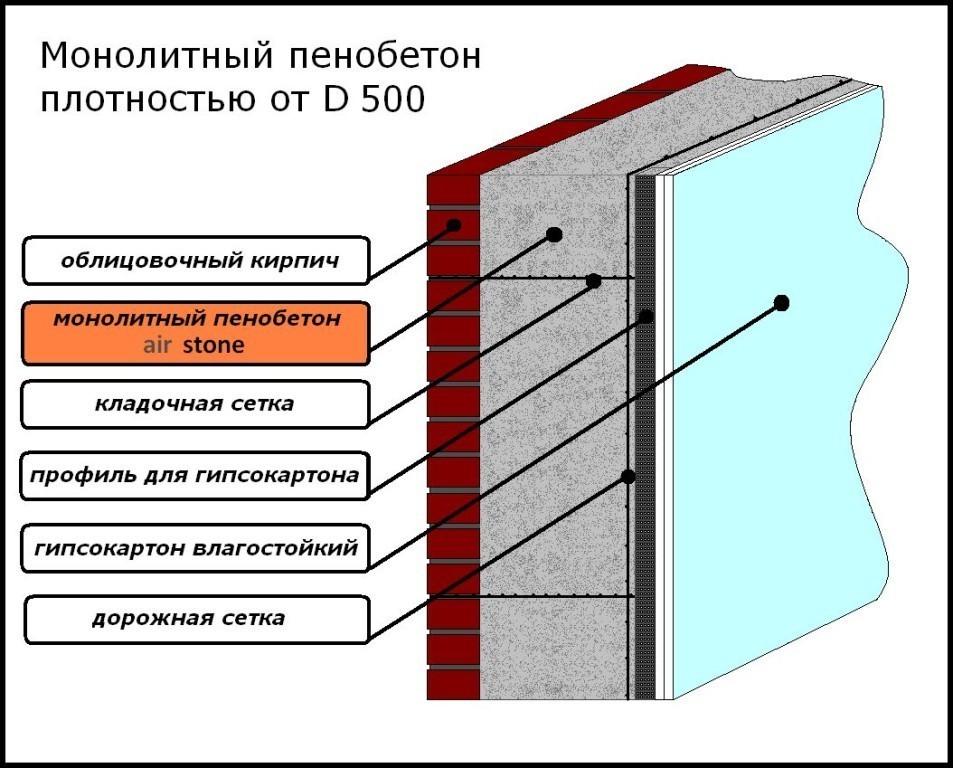 Схема стены с использованием монолитного пенобетона.