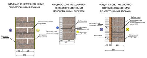 Схема кладки пенобетона в нескольких вариантах