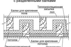 Схема деревянного перекрытия с разделенными балками.