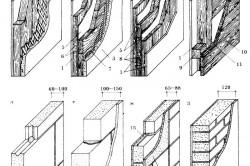 Схема устройства стены из пенобетона