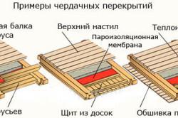 Примеры чердачного перекрытия