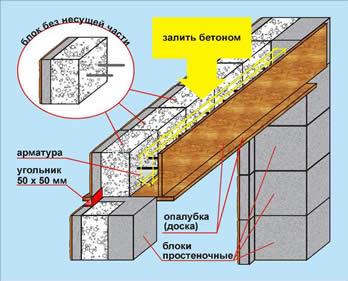 Заливка монолитной бетонной перемычки
