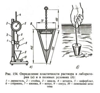Схема определения пластичности бетонного раствора двумя способами