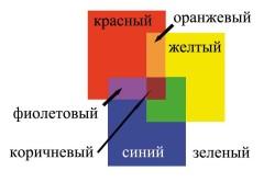 Схема смешивания пигмента.