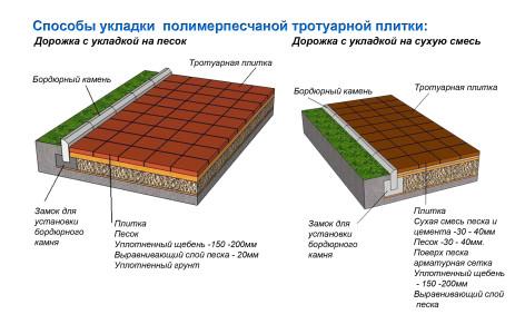 Схема укладки полимерпесчаной тротуарной плитки разными способами