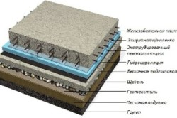 Расчет бетона на фундамент