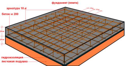 Схема плитного монолитного фундамента для беседки