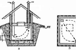 Схема вентиляции пространства погреба и гаража
