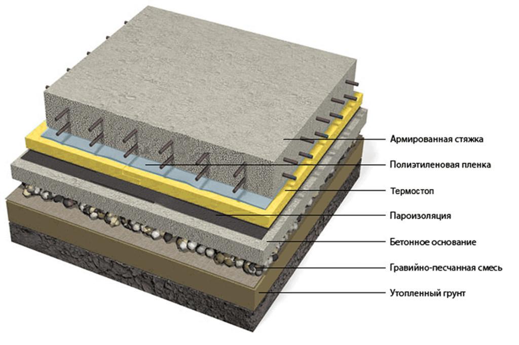 Схема укладки бетонного пола