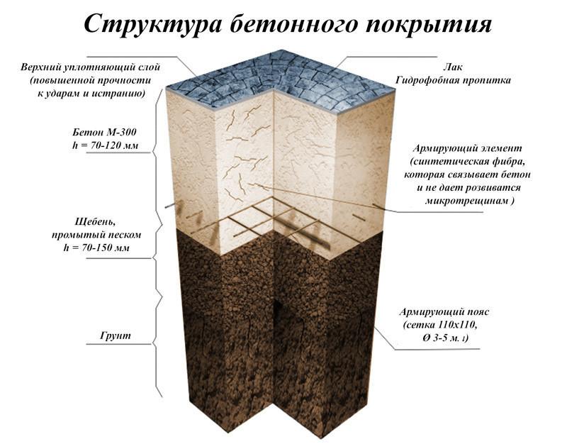 Структура бетонного покрытия
