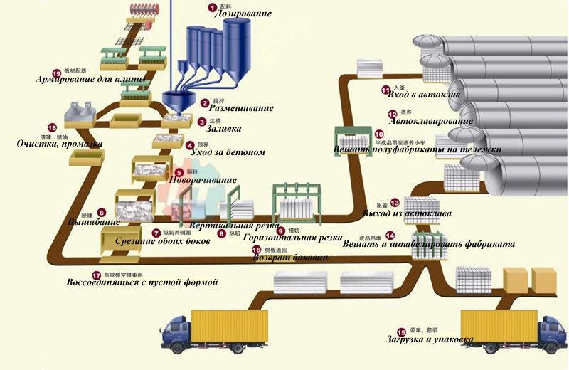 proizvodstvo gazoblokov
