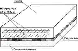 Расчет плитного фундамента