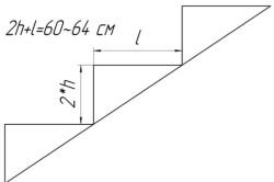 Расчет ступеней лестницы, где: H – высота ступени,а L – ширина ступени.
