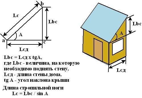 Расчет односкатной крыши гаража