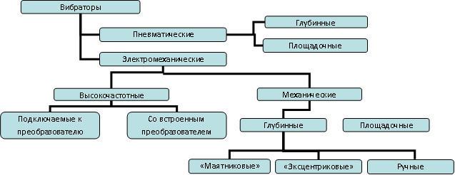 Классификация вибраторов.