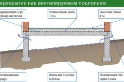 Перекрытие над вентилируемым подпольем