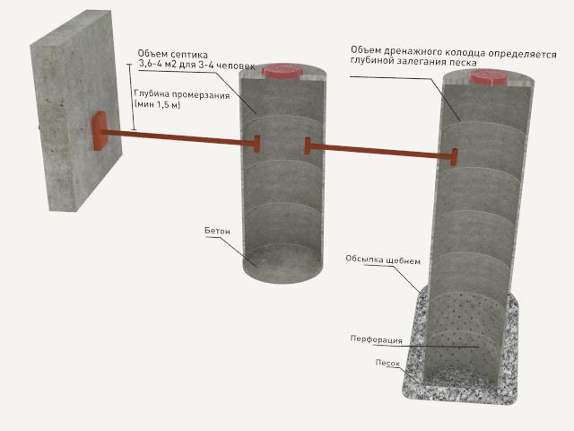 Схема септика с использованием бетонных колец