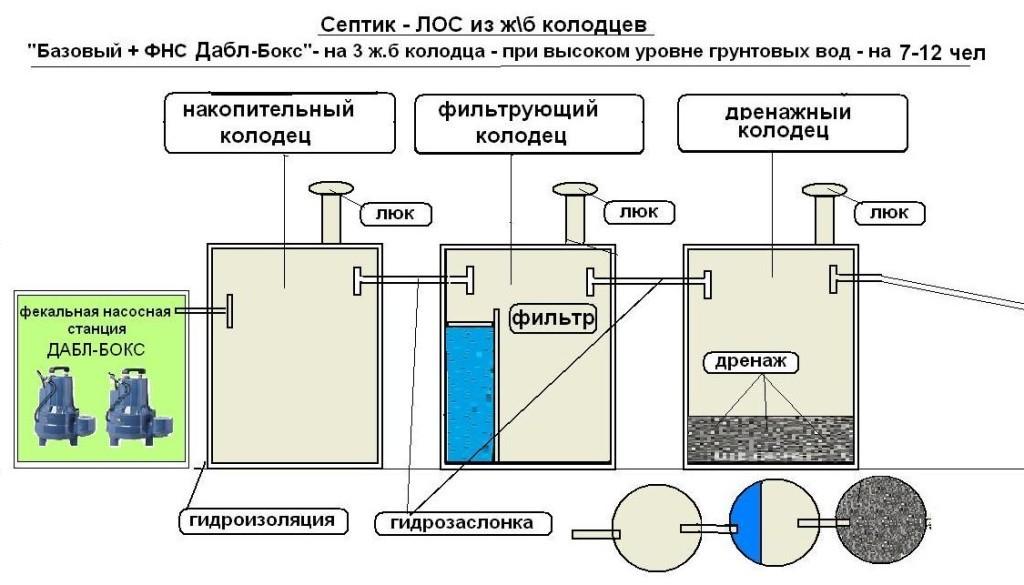 Схема септика из ж/б колец