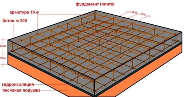 Схема армированной фундаментной плиты