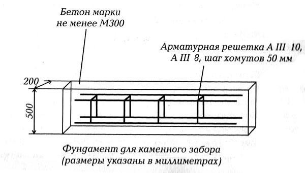 Схема фундамента для забора