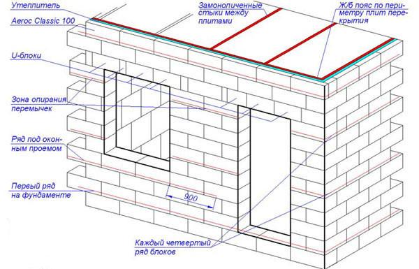 Схема кладки стен здания из газобетонных блоков