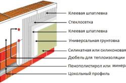 Схема монтажа стен из газобетона.
