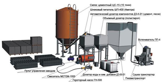 Схема производства полистиролбетона