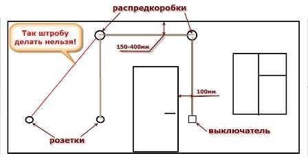 Схема штрабления стен