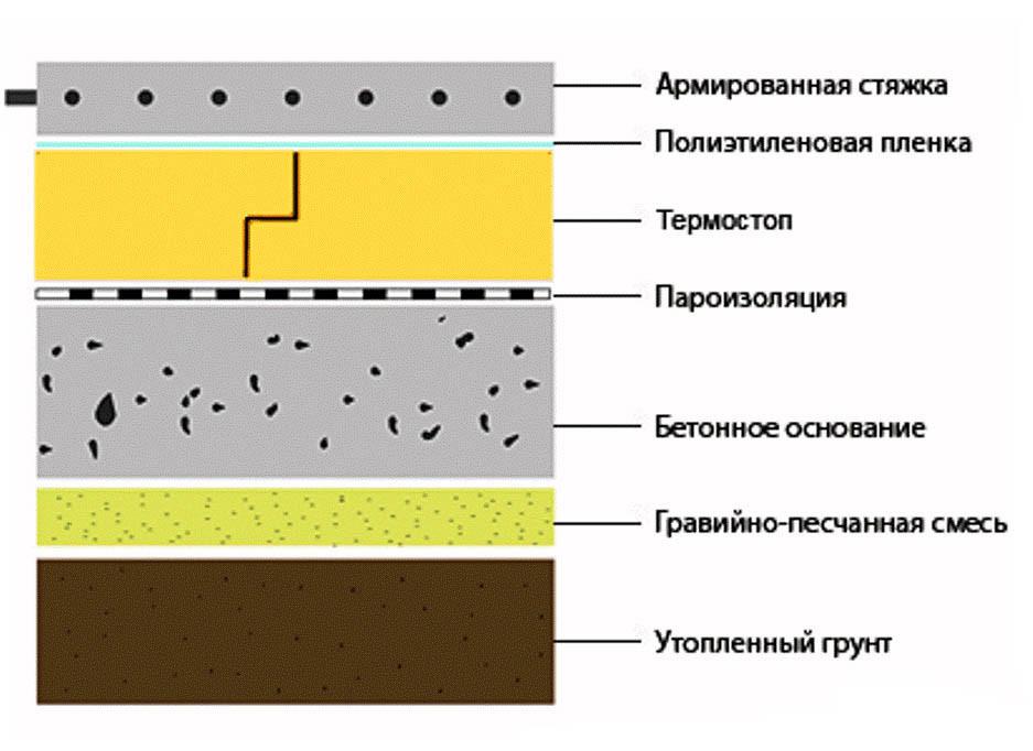 Схема укладки бетона на грунт