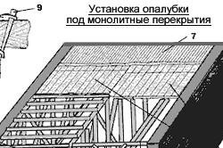 Схема установки опалубки под монолитное перекрытие