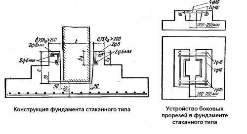 Схема устройства фундамента стаканного типа