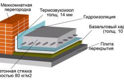 Схема бетонного пола