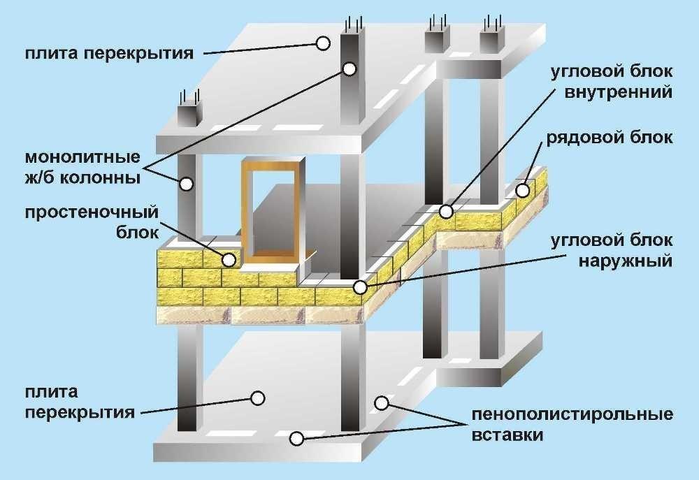Каркасно-блочная схема дома из объемных элементов