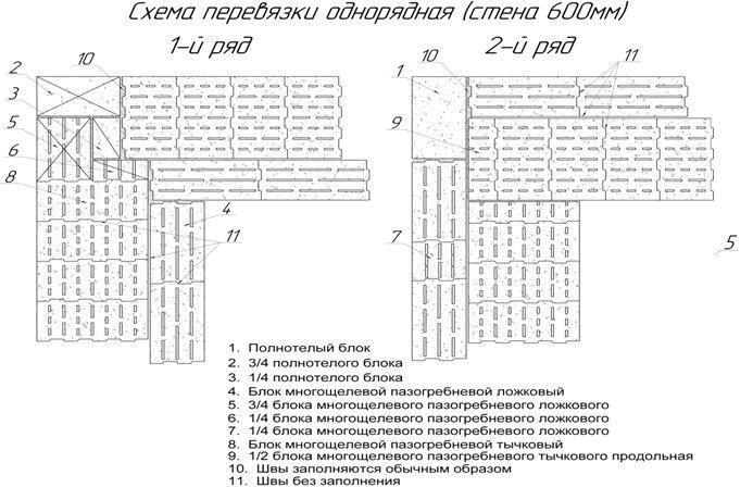 Схема перевязки керамзитобетонных блоков.