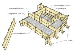 Схема изготовления деревянной опалубки