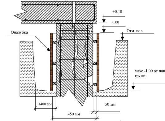 Схема установки опалубки для восстановления сваи