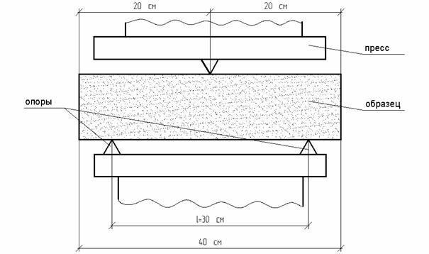 Схема испытания пенобетонных образцов