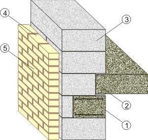 Конструкция внешней стены из газосиликатных блоков
