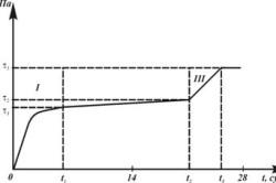 Схема отвердевания бетона