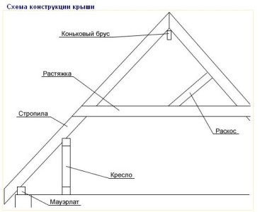 Схема конструкции крыши