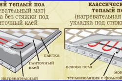 Схема укладки стяжки на классический и тонкий полы