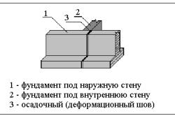 Схема устройства деформационного осадочного шва