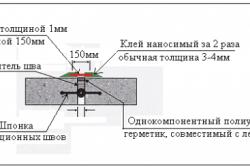 Схема конструкции эластичного деформационного шва