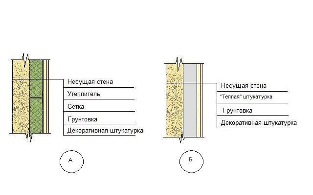 Схема штукатурки