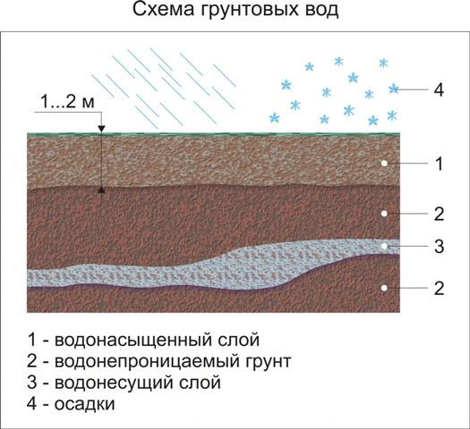 Прежде чем начать строить фундамент вначале, необходимо определить уровень расположения грунтовых вод.