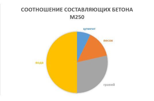 Соотношение составляющих бетона М250